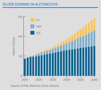 Automotive Sector Silver Demand Chart